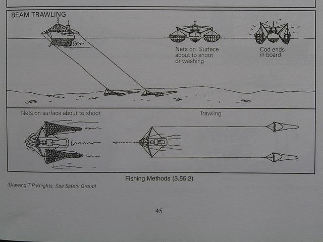 "A sketch how ""Beam Trawling"" does work"